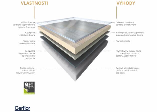 Struktura podlahy Gerflor s textilní podložkou