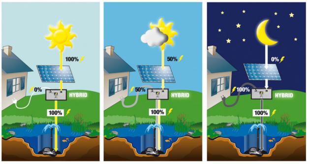 Solární čerpadlo