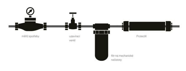 Metoda funguje na principu galvanického mokrého článku– způsobuje víření vody atím změnu struktury minerálů obsažených ve vodě.