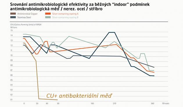 Účinnost mědi CU+ potvrdila i studie zveřejněná v Journal of Hospital Infection v roce 2010