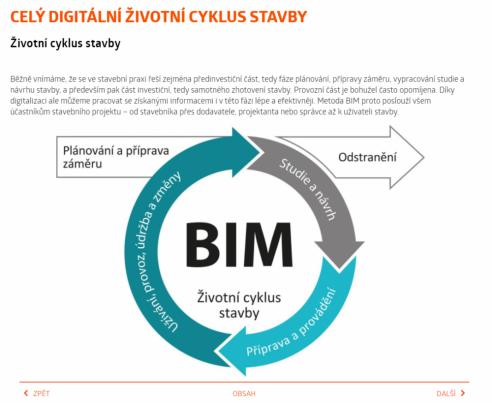 V aplikaci STAWEBNICE v sekci tzv. Digitálního dvojčete stavby je v kapitolách vysvětlena terminologie metody BIM, základní principy a aspekty včetně konkrétních opatření, jak metodu BIM uplatňovat v rámci celého životního cyklu stavby. Nově jsou také v aplikaci edukační videa s tématikou BIM projektování v ARCHICADU.
